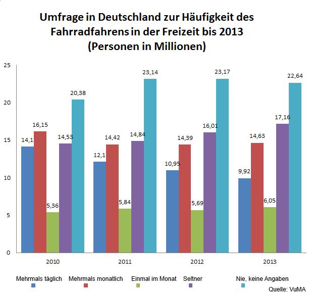 Bild: Im Jahr 2013 fuhren 9,92 Millionen Menschen mehrmals täglich mit dem Fahrrad.